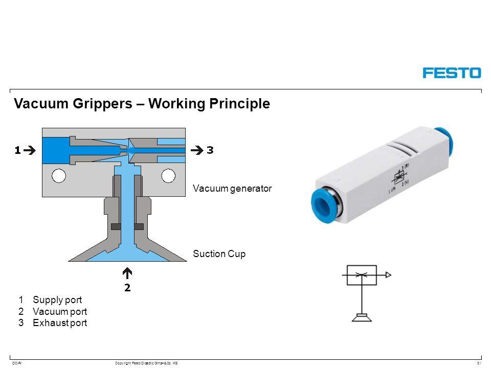 DC-R/Copyright Festo Didactic GmbH&Co. KG Vacuum Grippers – Working Principle 31 1Supply port 2Vacuum port 3Exhaust port Vacuum generator Suction Cup