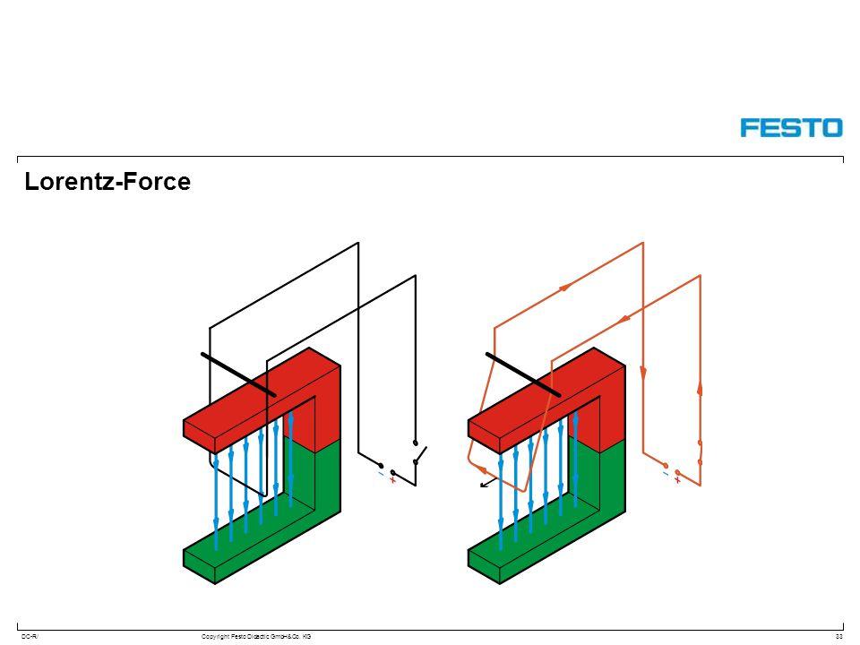 DC-R/Copyright Festo Didactic GmbH&Co. KG Lorentz-Force 33