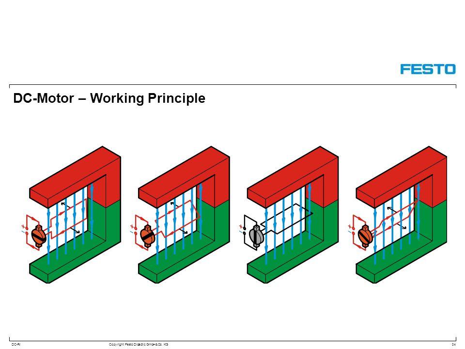 DC-R/Copyright Festo Didactic GmbH&Co. KG DC-Motor – Working Principle 34