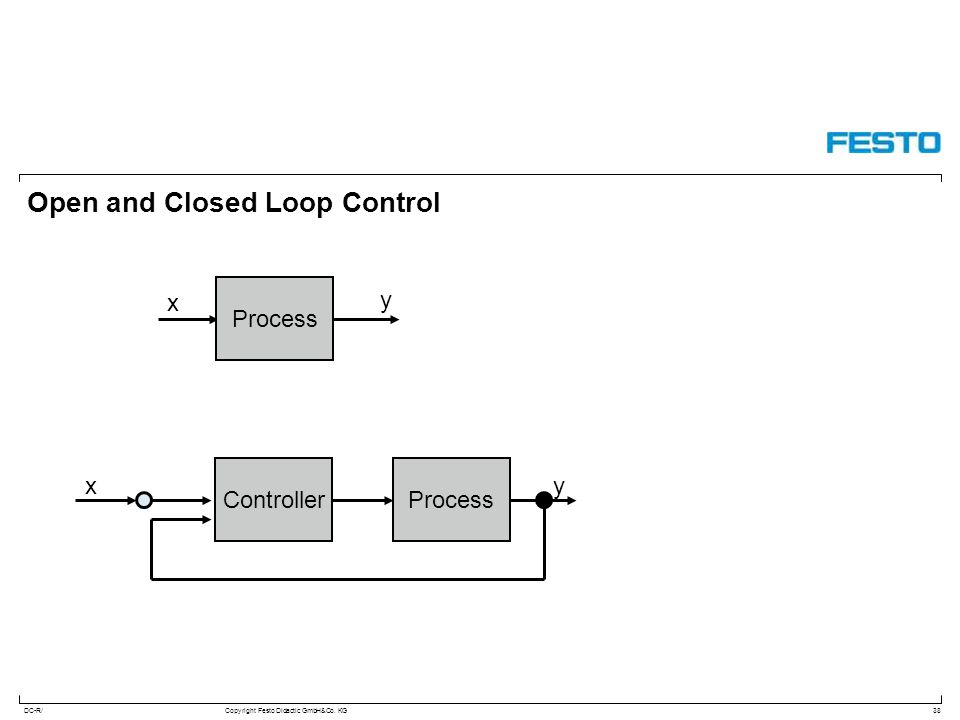 DC-R/Copyright Festo Didactic GmbH&Co. KG Open and Closed Loop Control 38 x y Process Controller xy