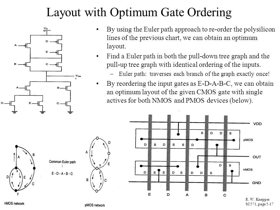 Layout with Optimum Gate Ordering By using the Euler path approach to re-order the polysilicon lines of the previous chart, we can obtain an optimum l