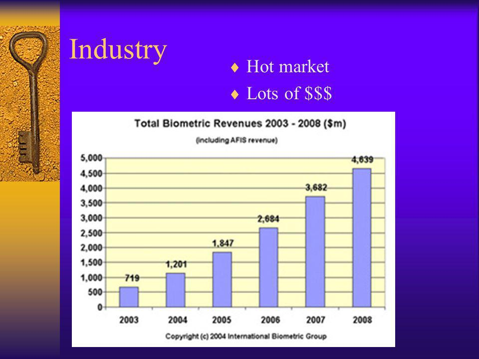 Industry Hot market Lots of $$$