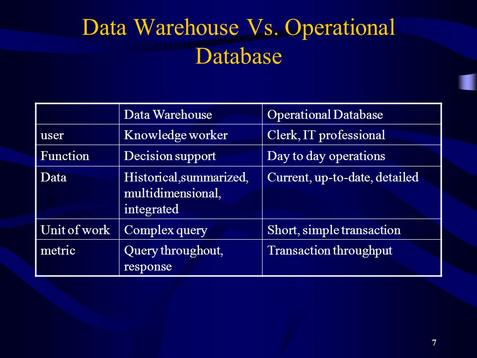 7 Data Warehouse Vs. Operational Database Data WarehouseOperational Database userKnowledge workerClerk, IT professional FunctionDecision supportDay to
