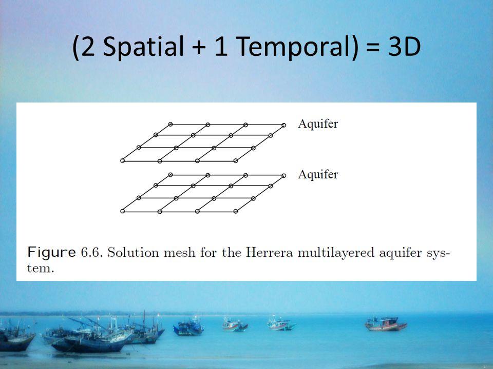 (2 Spatial + 1 Temporal) = 3D