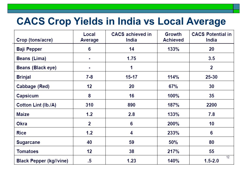 12 CACS Crop Yields in India vs Local Average Crop (tons/acre) Local Average CACS achieved in India Growth Achieved CACS Potential in India Baji Pepper614133%20 Beans (Lima)-1.75 3.5 Beans (Black eye)-1 2 Brinjal7-815-17114%25-30 Cabbage (Red)122067%30 Capsicum816100%35 Cotton Lint (lb./A)310890187%2200 Maize1.22.8133%7.8 Okra26200%10 Rice1.24233%6 Sugarcane405950%80 Tomatoes1238217%55 Black Pepper (kg//vine).51.23140%1.5-2.0