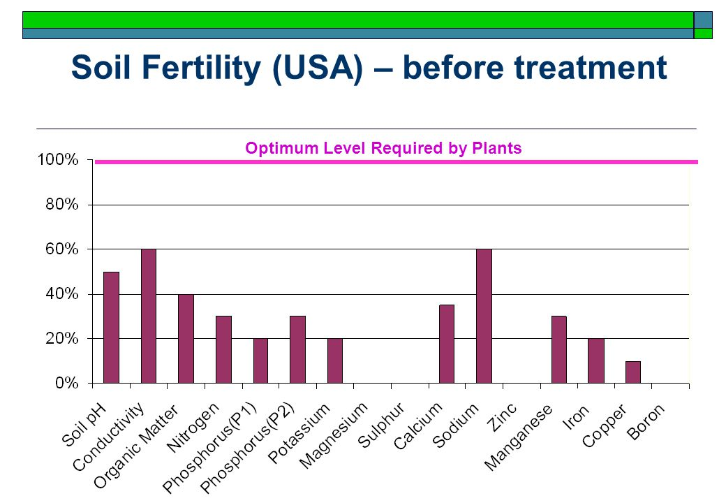27 Soil Fertility (USA) – before treatment Optimum Level Required by Plants