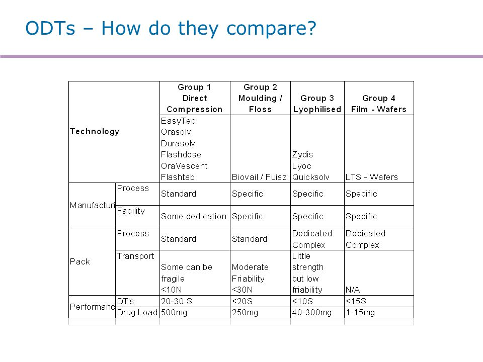 ODTs – How do they compare?