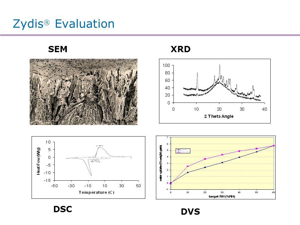 Zydis ® Evaluation SEMXRD DSC DVS