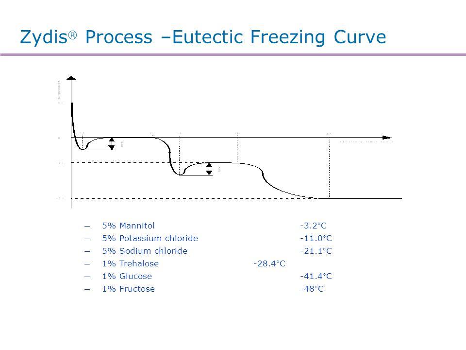 Zydis ® Process –Eutectic Freezing Curve 5% Mannitol-3.2°C 5% Potassium chloride-11.0°C 5% Sodium chloride-21.1°C 1% Trehalose-28.4°C 1% Glucose-41.4°