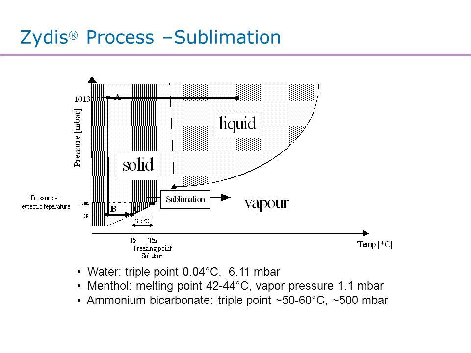 Zydis ® Process –Sublimation Water: triple point 0.04°C, 6.11 mbar Menthol: melting point 42-44°C, vapor pressure 1.1 mbar Ammonium bicarbonate: tripl