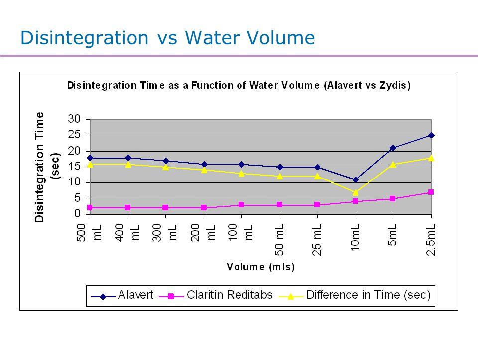 Disintegration vs Water Volume