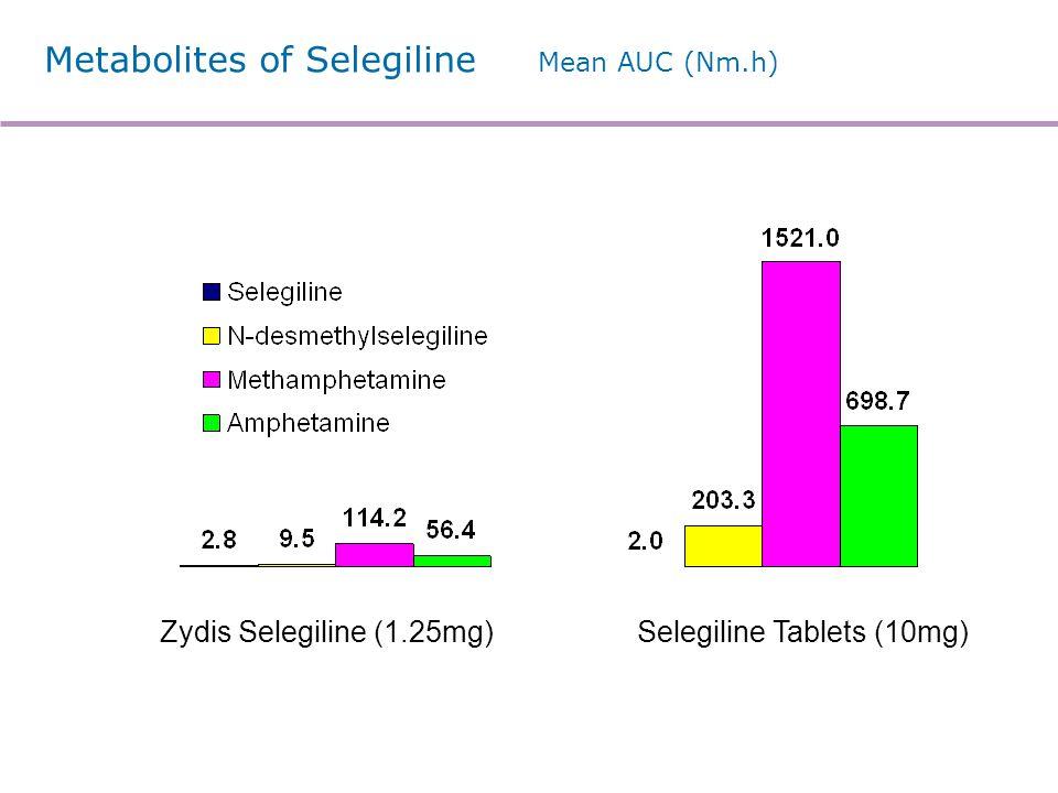 Metabolites of Selegiline Mean AUC (Nm.h) Zydis Selegiline (1.25mg)Selegiline Tablets (10mg)