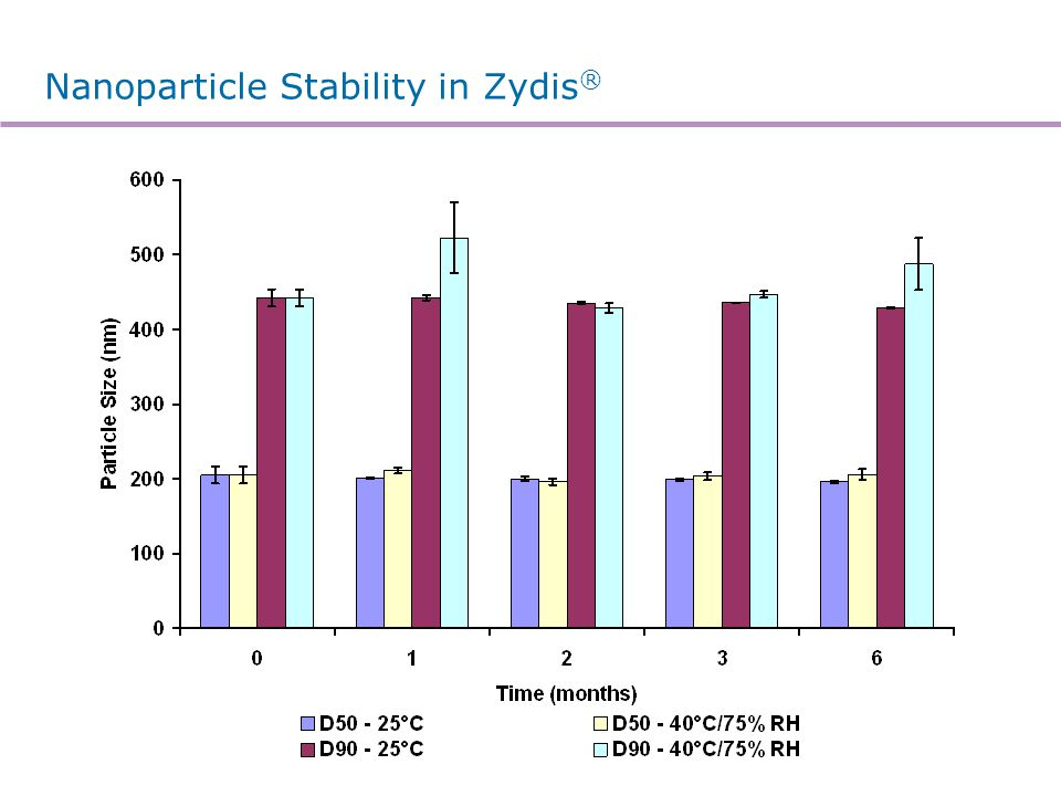 Nanoparticle Stability in Zydis ®