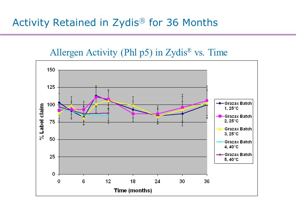 Activity Retained in Zydis ® for 36 Months Allergen Activity (Phl p5) in Zydis ® vs. Time