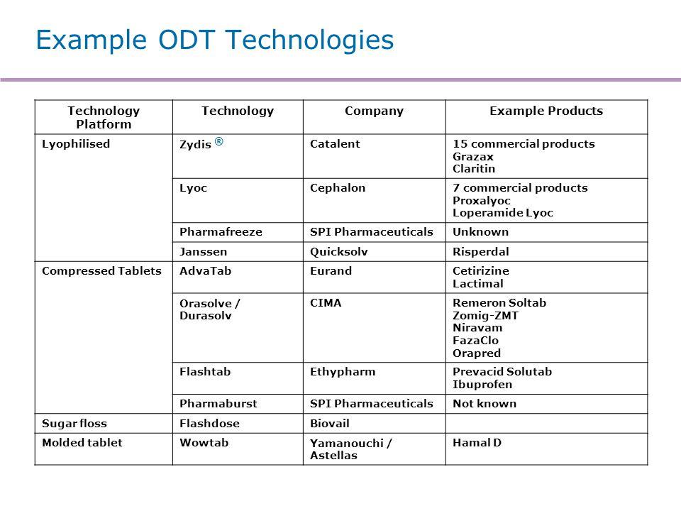 Example ODT Technologies Technology Platform TechnologyCompanyExample Products LyophilisedZydis ® Catalent15 commercial products Grazax Claritin LyocC