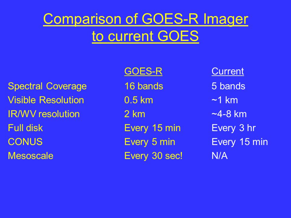 Comparison of GOES-R Imager to current GOES GOES-RCurrent Spectral Coverage16 bands5 bands Visible Resolution0.5 km~1 km IR/WV resolution2 km~4-8 km Full diskEvery 15 min Every 3 hr CONUSEvery 5 minEvery 15 min MesoscaleEvery 30 sec!N/A