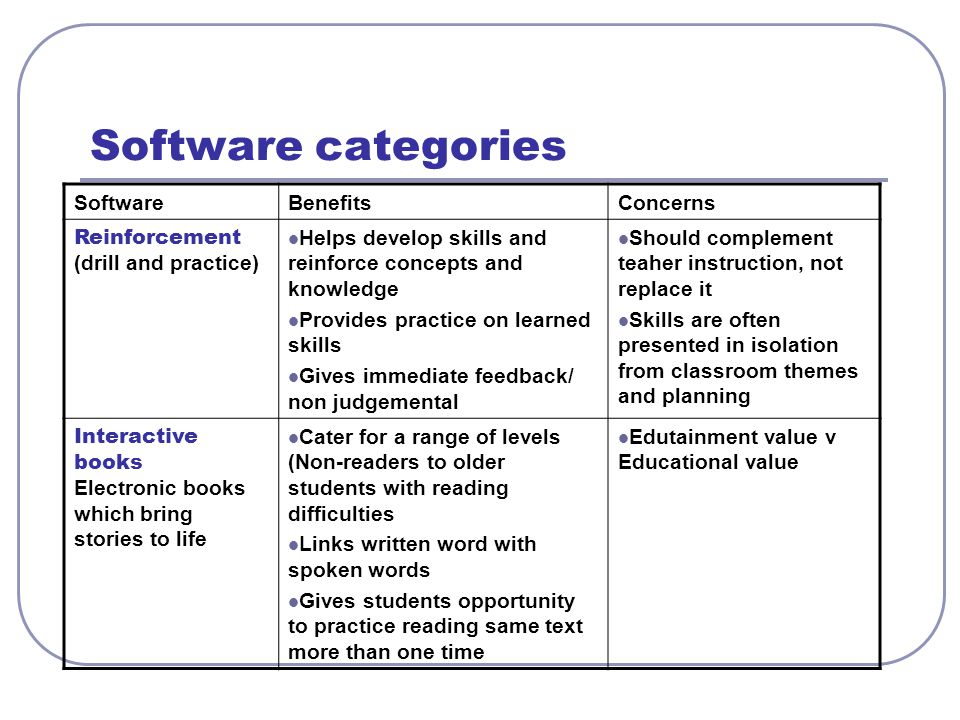 Software categories SoftwareBenefitsConcerns Reinforcement (drill and practice) Helps develop skills and reinforce concepts and knowledge Provides pra