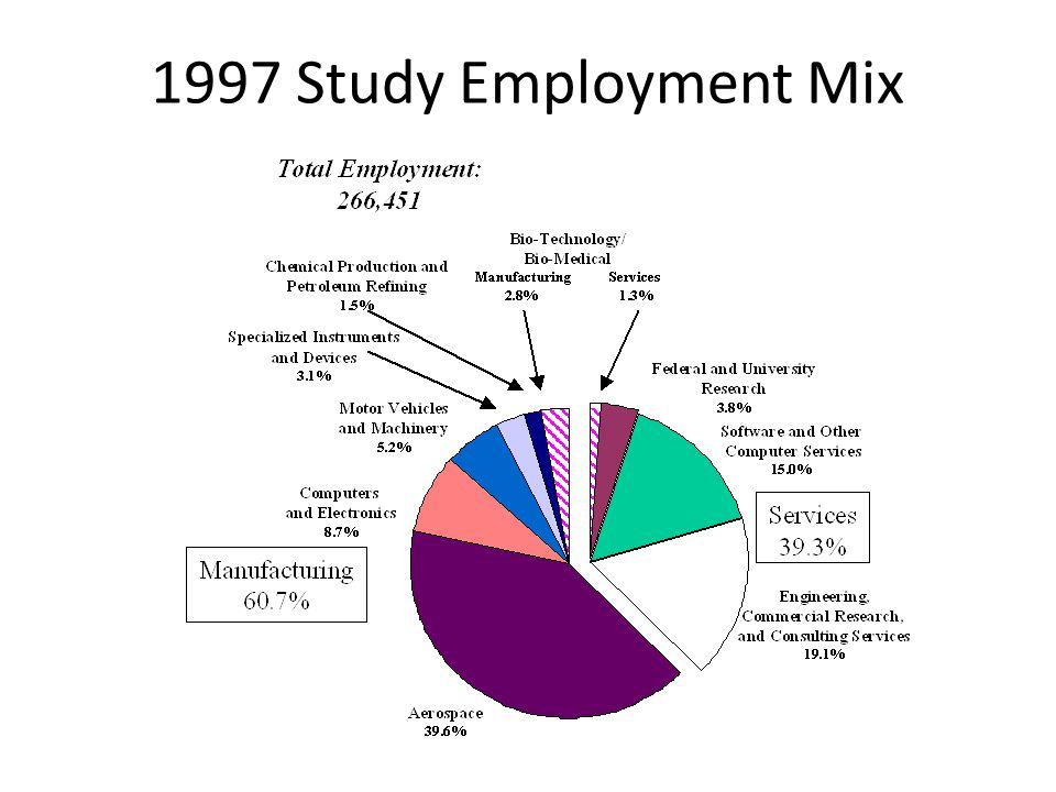 1997 Study Employment Mix