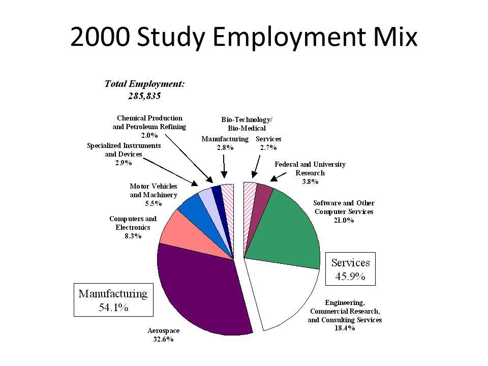 2000 Study Employment Mix