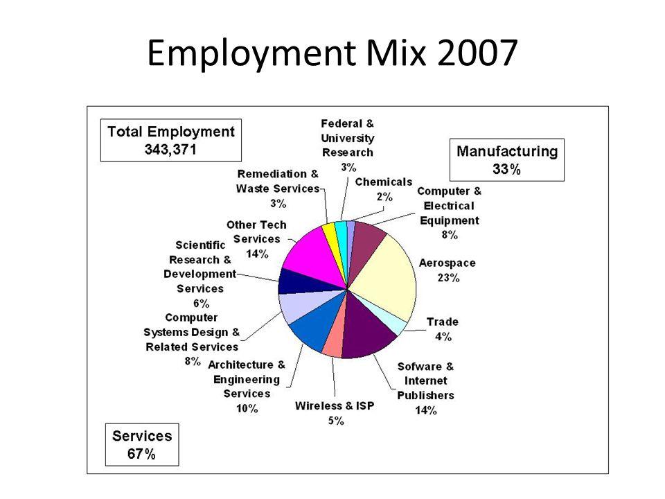 Employment Mix 2007