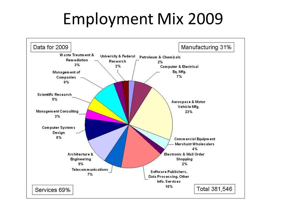 Employment Mix 2009