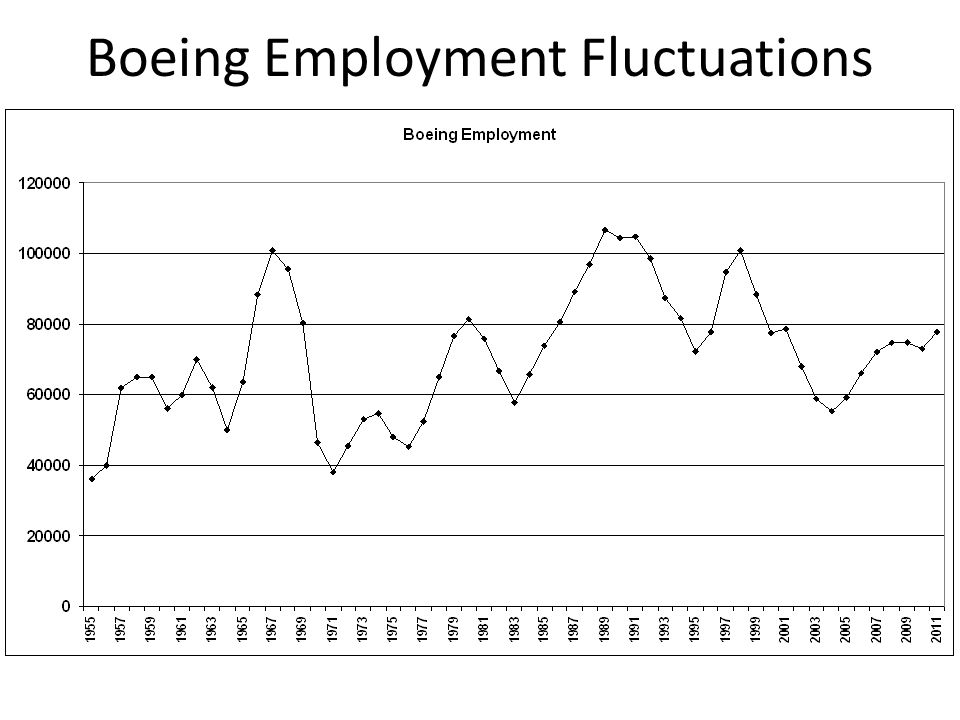 Boeing Employment Fluctuations
