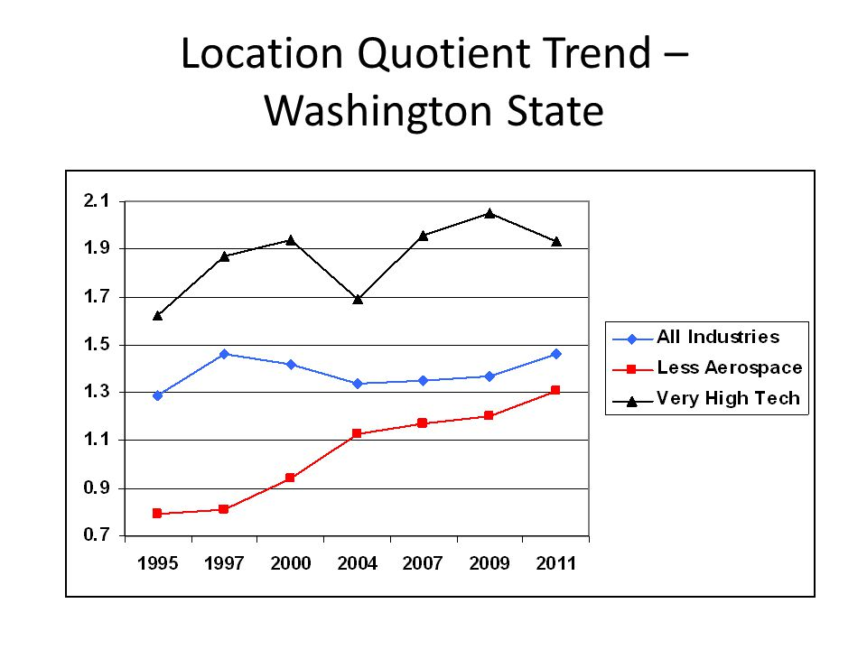 Location Quotient Trend – Washington State