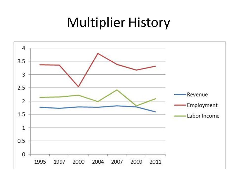 Multiplier History