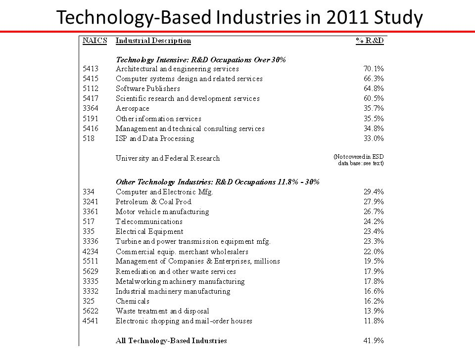 Technology-Based Industries in 2011 Study