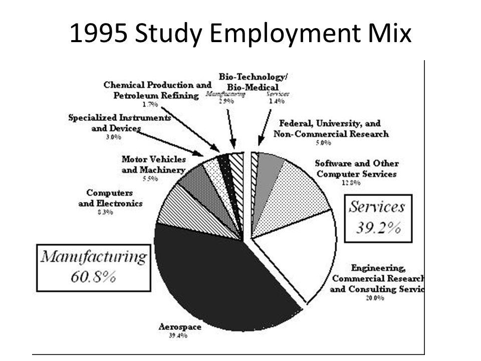 1995 Study Employment Mix