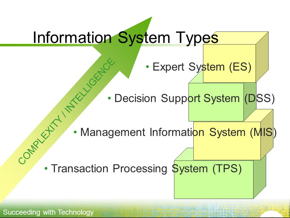 Succeeding with Technology COMPLEXITY / INTELLIGENCE Information System Types Transaction Processing System (TPS) Management Information System (MIS) Decision Support System (DSS) Expert System (ES)