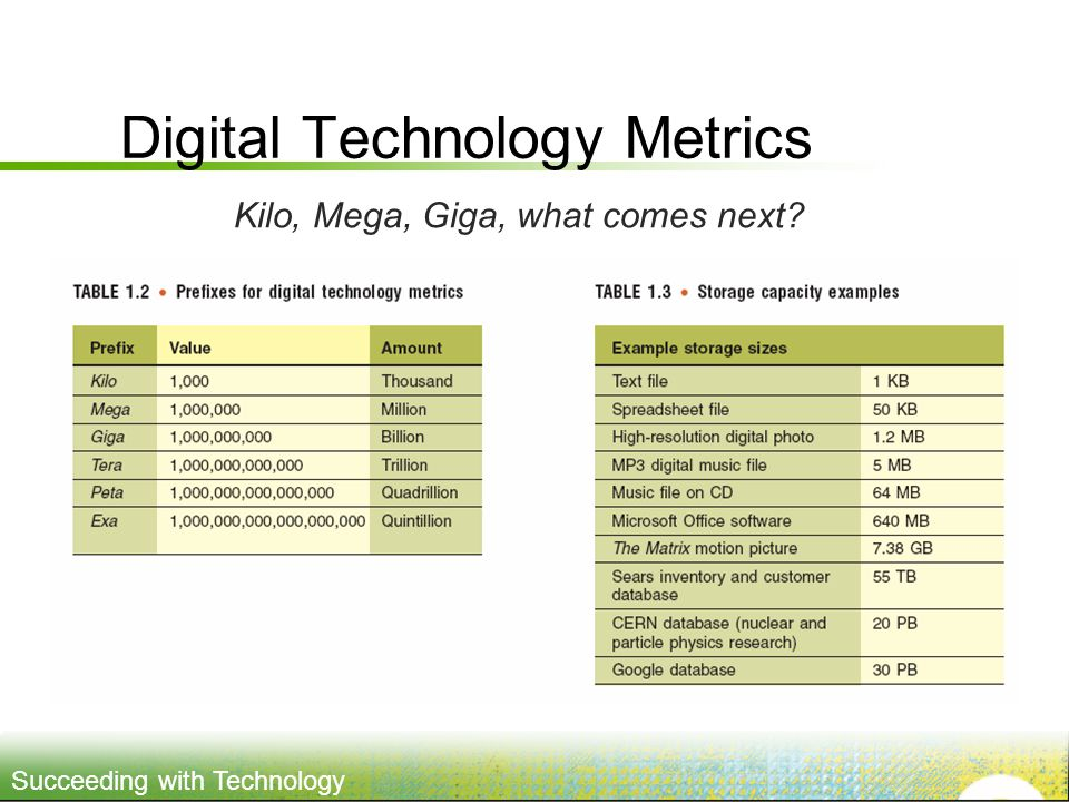 Succeeding with Technology Digital Technology Metrics Kilo, Mega, Giga, what comes next?