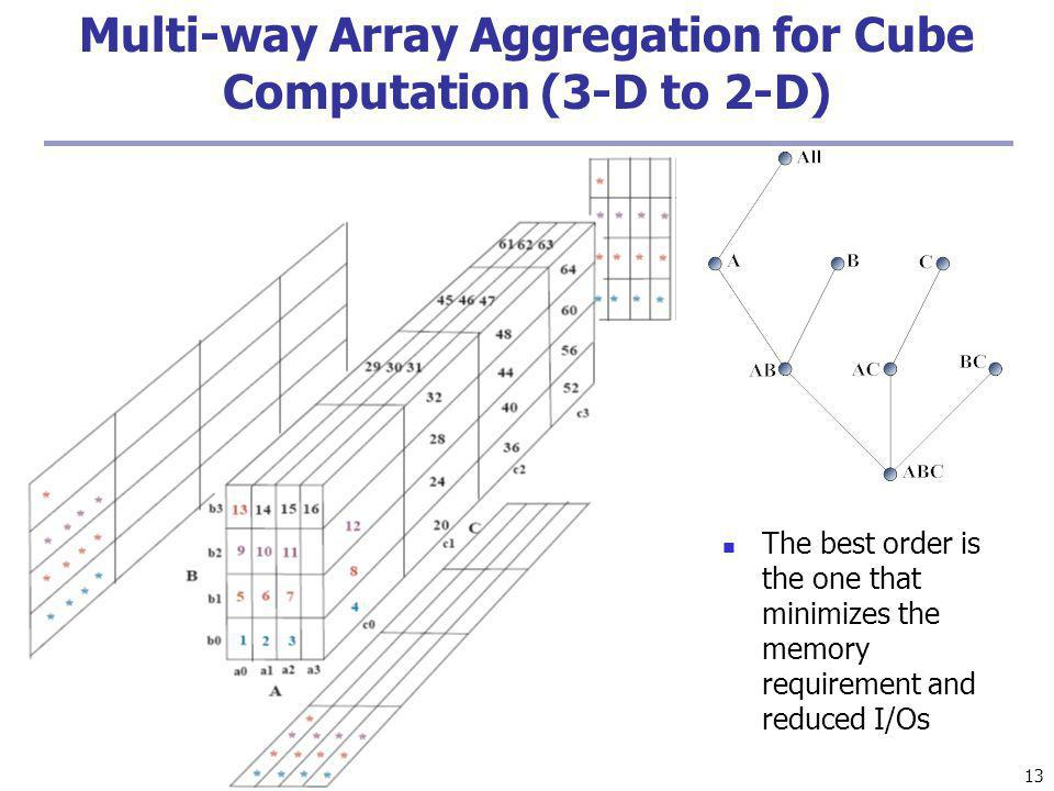 13 Multi-way Array Aggregation for Cube Computation (3-D to 2-D) The best order is the one that minimizes the memory requirement and reduced I/Os
