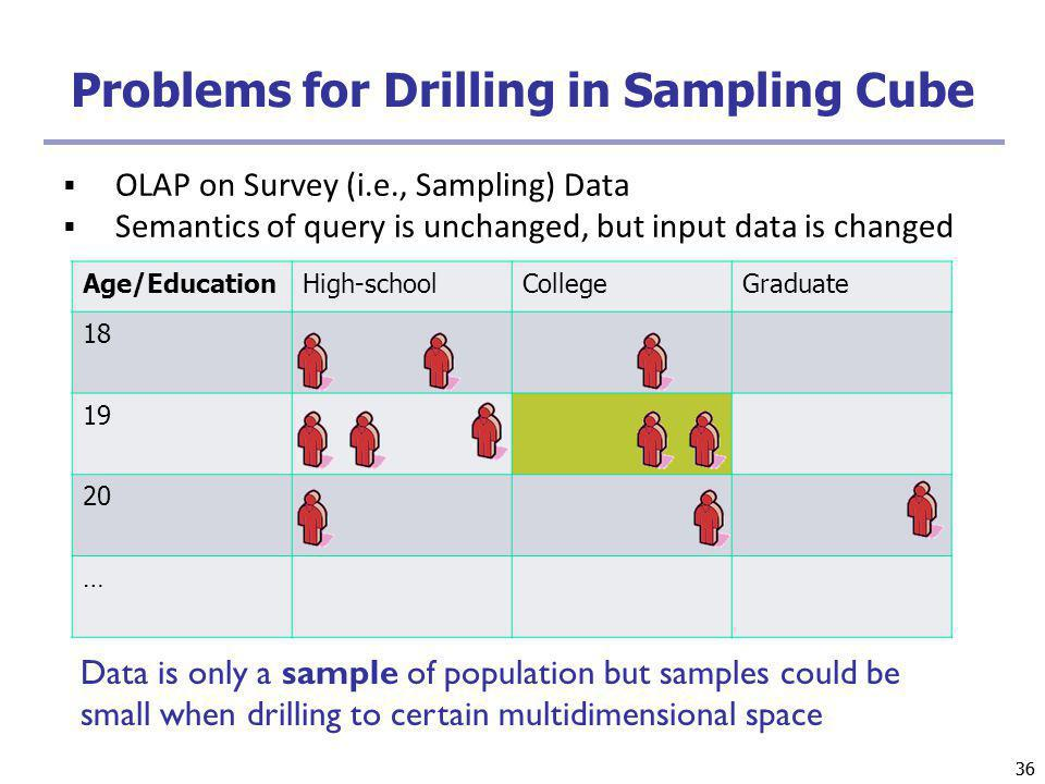 36 Problems for Drilling in Sampling Cube Age/EducationHigh-schoolCollegeGraduate 18 19 20 … OLAP on Survey (i.e., Sampling) Data Semantics of query i