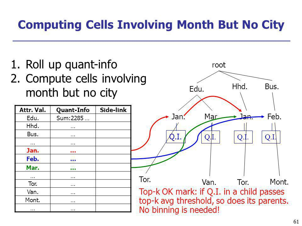 61 Computing Cells Involving Month But No City root Edu. Hhd.Bus. Jan.Mar.Jan.Feb. Tor. Van.Tor. Mont. Q.I. Attr. Val.Quant-InfoSide-link Edu.Sum:2285