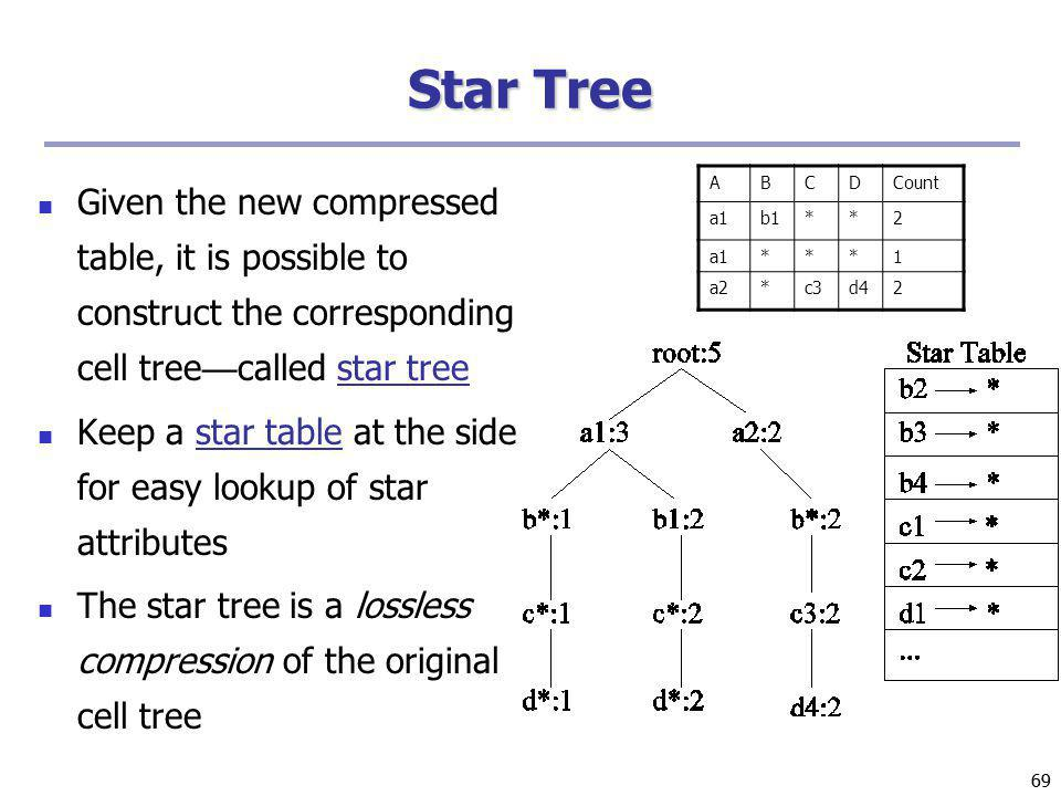 69 Star Tree Given the new compressed table, it is possible to construct the corresponding cell tree called star tree Keep a star table at the side fo