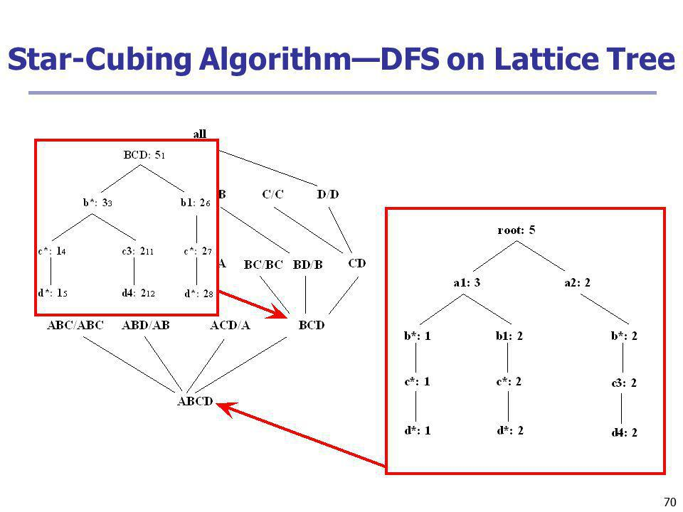 70 Star-Cubing AlgorithmDFS on Lattice Tree