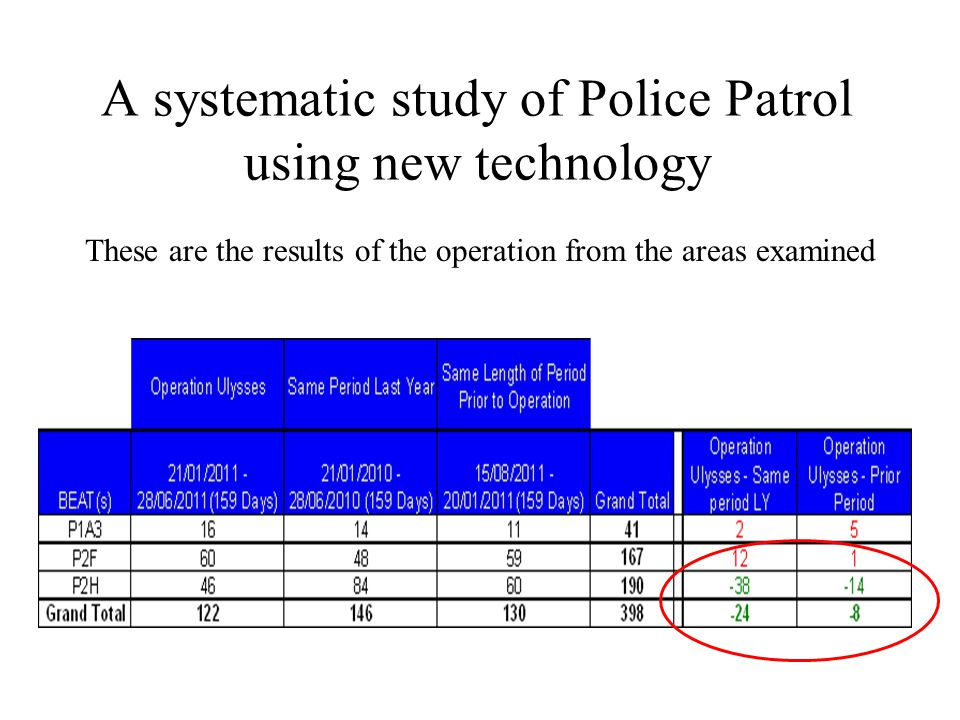 A systematic study of Police Patrol using new technology These are the results of the operation from the areas examined
