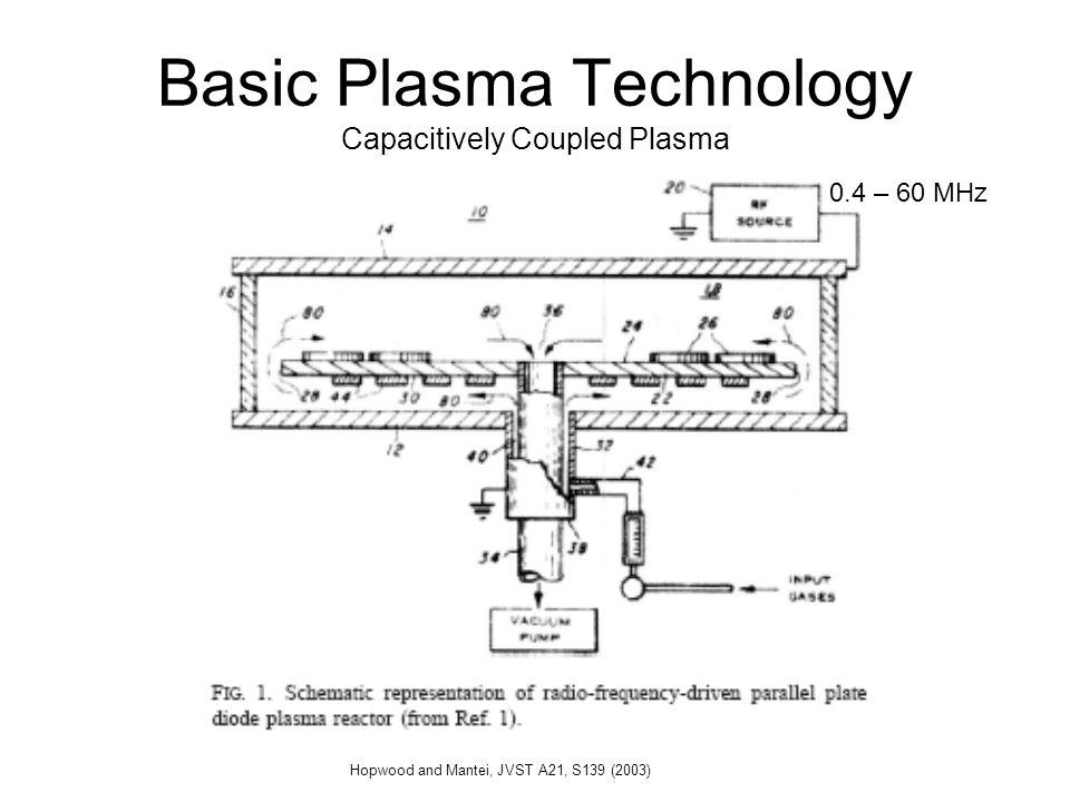 Basic Plasma Technology Capacitively Coupled Plasma 0.4 – 60 MHz Hopwood and Mantei, JVST A21, S139 (2003)