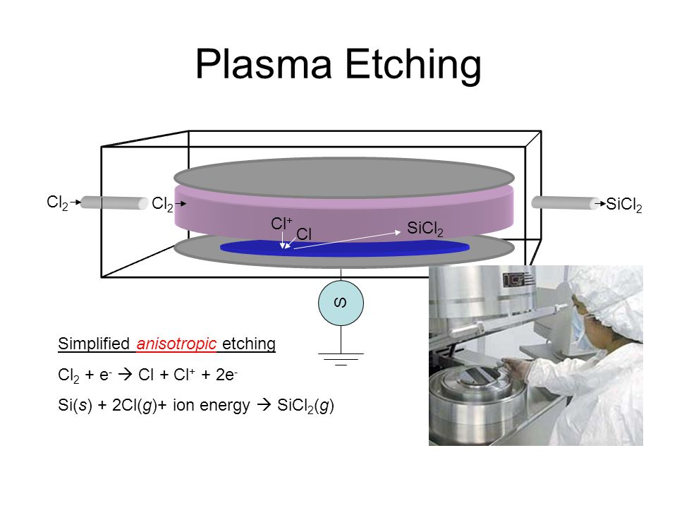 Plasma Etching Cl 2 Cl + Cl SiCl 2 Cl 2 SiCl 2 Simplified anisotropic etching Cl 2 + e - Cl + Cl + + 2e - Si(s) + 2Cl(g)+ ion energy SiCl 2 (g) S