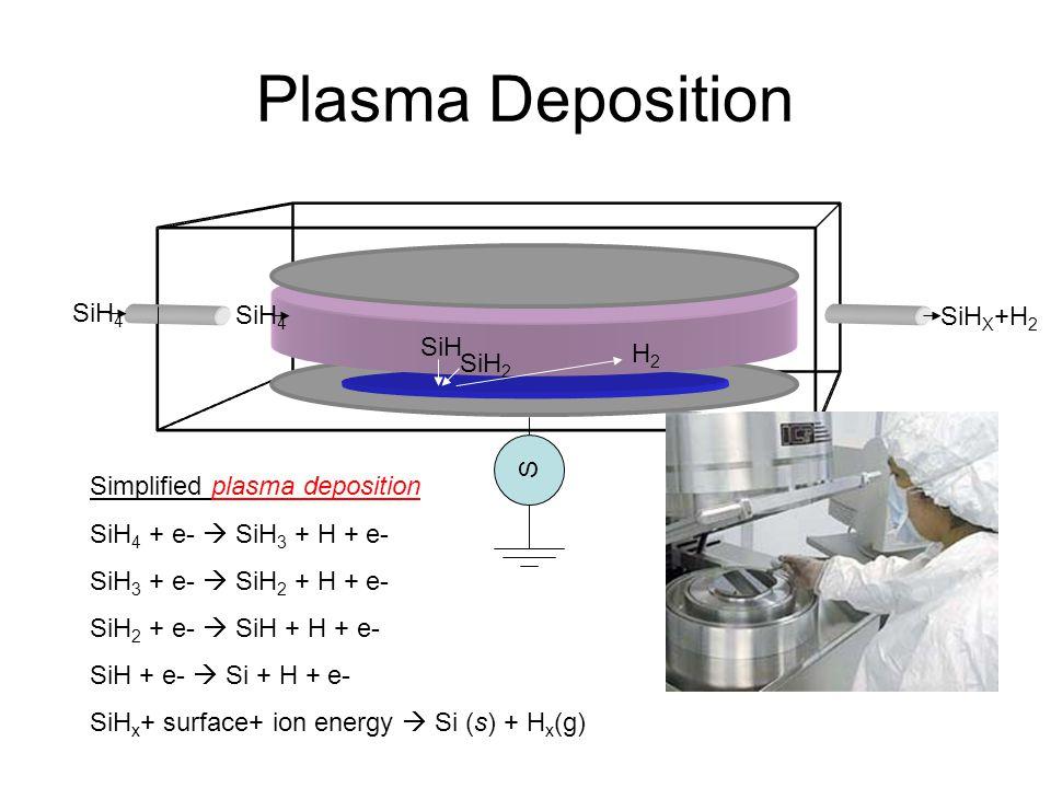 Plasma Deposition SiH 4 SiH SiH 2 H2H2 SiH 4 SiH X +H 2 Simplified plasma deposition SiH 4 + e- SiH 3 + H + e- SiH 3 + e- SiH 2 + H + e- SiH 2 + e- Si