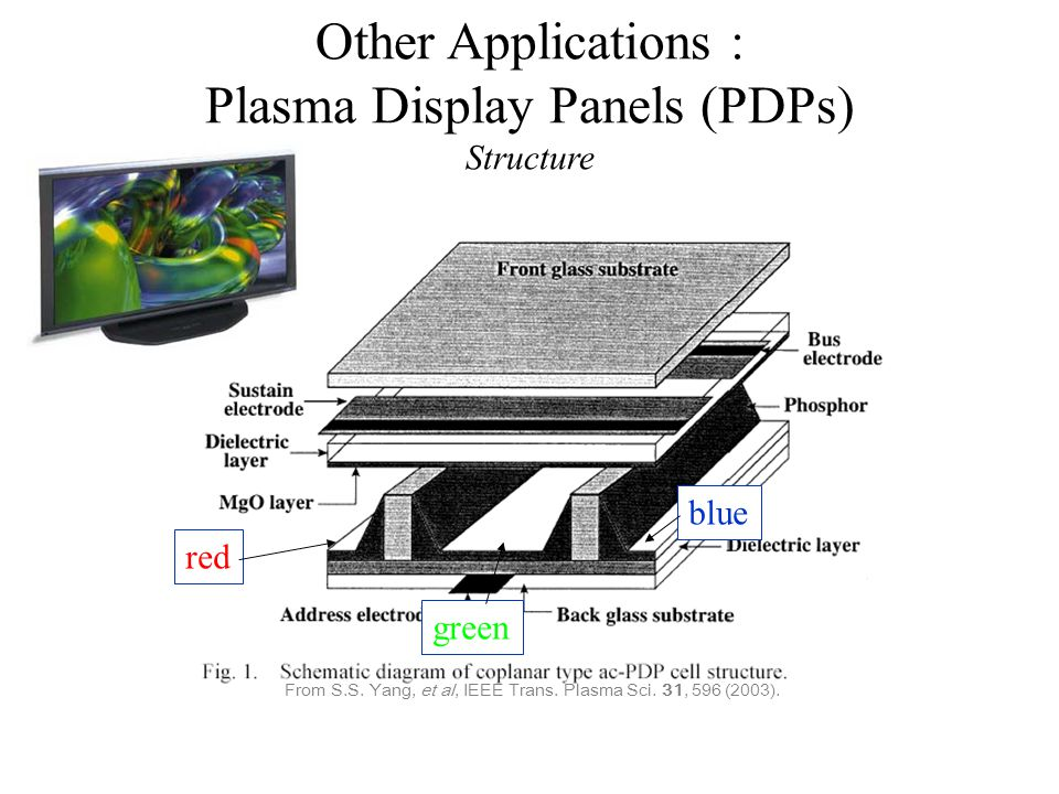 Other Applications : Plasma Display Panels (PDPs) Structure From S.S. Yang, et al, IEEE Trans. Plasma Sci. 31, 596 (2003). red green blue