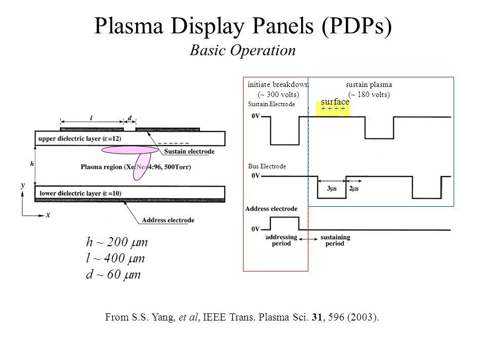 Plasma Display Panels (PDPs) Basic Operation h ~ 200 m l ~ 400 m d ~ 60 m Sustain Electrode Bus Electrode From S.S. Yang, et al, IEEE Trans. Plasma Sc