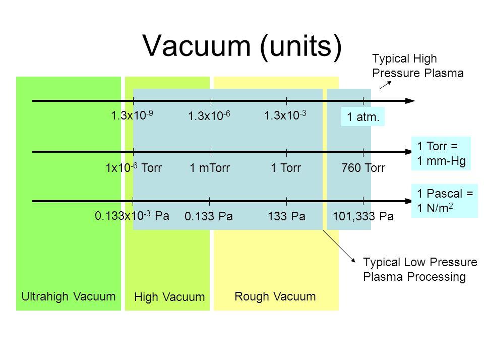 Ultrahigh Vacuum High Vacuum Rough Vacuum Typical High Pressure Plasma Typical Low Pressure Plasma Processing Vacuum (units) 1 atm. 1.3x10 -3 1.3x10 -