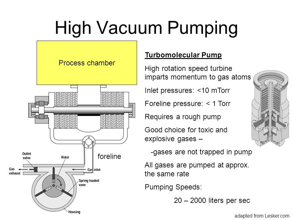 High Vacuum Pumping Process chamber Turbomolecular Pump High rotation speed turbine imparts momentum to gas atoms Inlet pressures: <10 mTorr Foreline