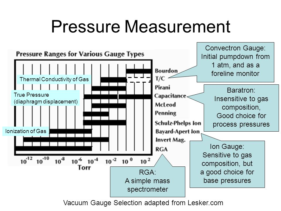 Pressure Measurement Vacuum Gauge Selection adapted from Lesker.com Convectron Gauge: Initial pumpdown from 1 atm, and as a foreline monitor Thermal C