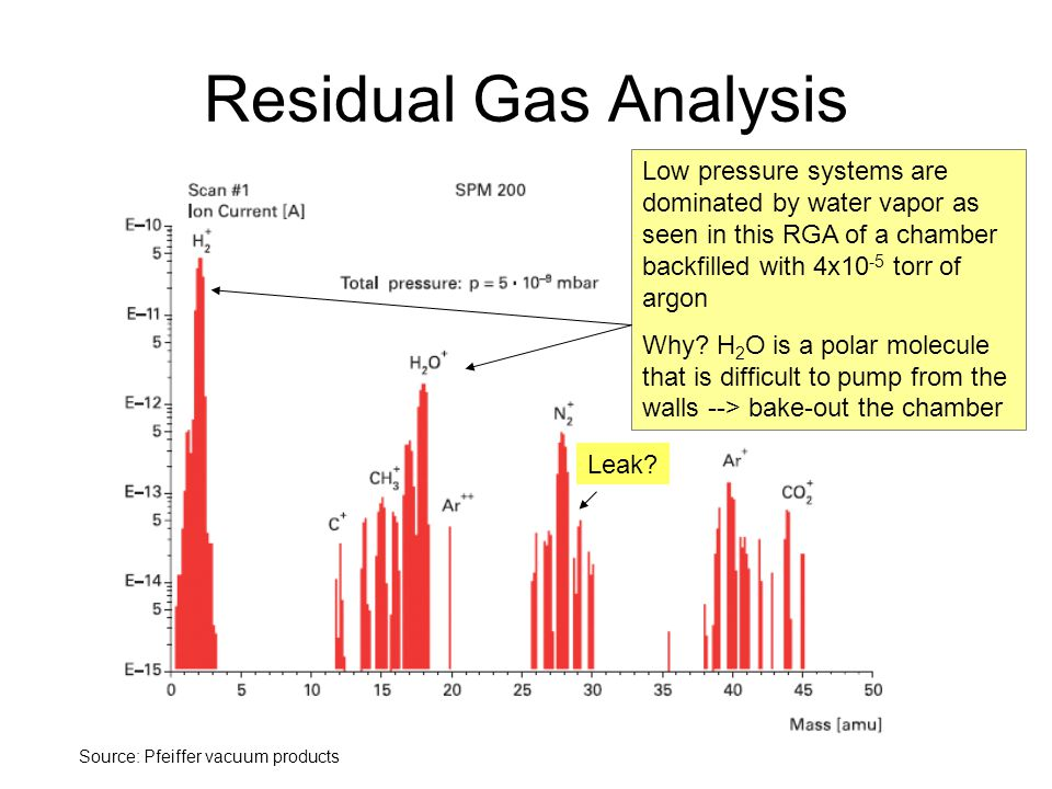 Residual Gas Analysis Low pressure systems are dominated by water vapor as seen in this RGA of a chamber backfilled with 4x10 -5 torr of argon Why? H