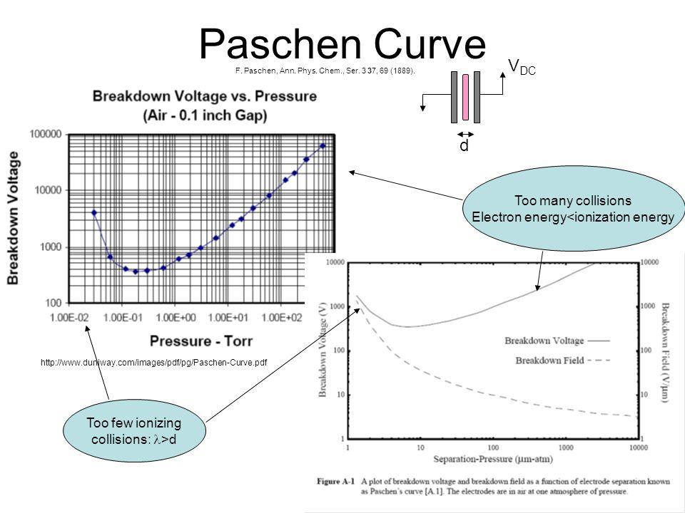 Paschen Curve http://www.duniway.com/images/pdf/pg/Paschen-Curve.pdf F. Paschen, Ann. Phys. Chem., Ser. 3 37, 69 (1889). V DC d Too few ionizing colli
