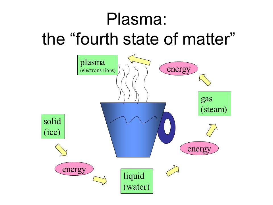 Plasma: the fourth state of matter solid (ice) gas (steam) energy plasma (electrons+ions) liquid (water) energy