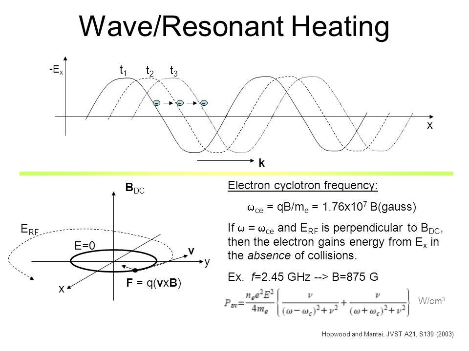 Wave/Resonant Heating x -E x --- t1t1 t2t2 t3t3 k B DC x y v F = q(vxB) E=0 Electron cyclotron frequency: ce = qB/m e = 1.76x10 7 B(gauss) If ce and E